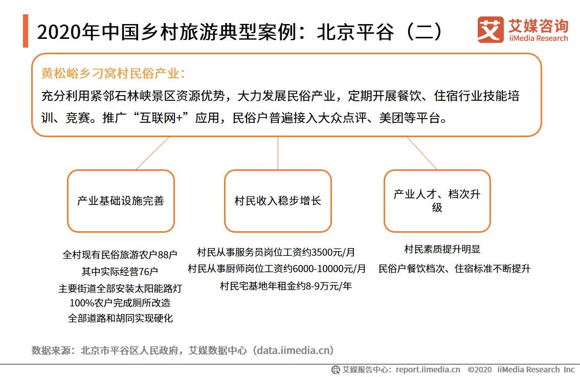 2020年中国乡村旅游典型案例:北京平谷(二)