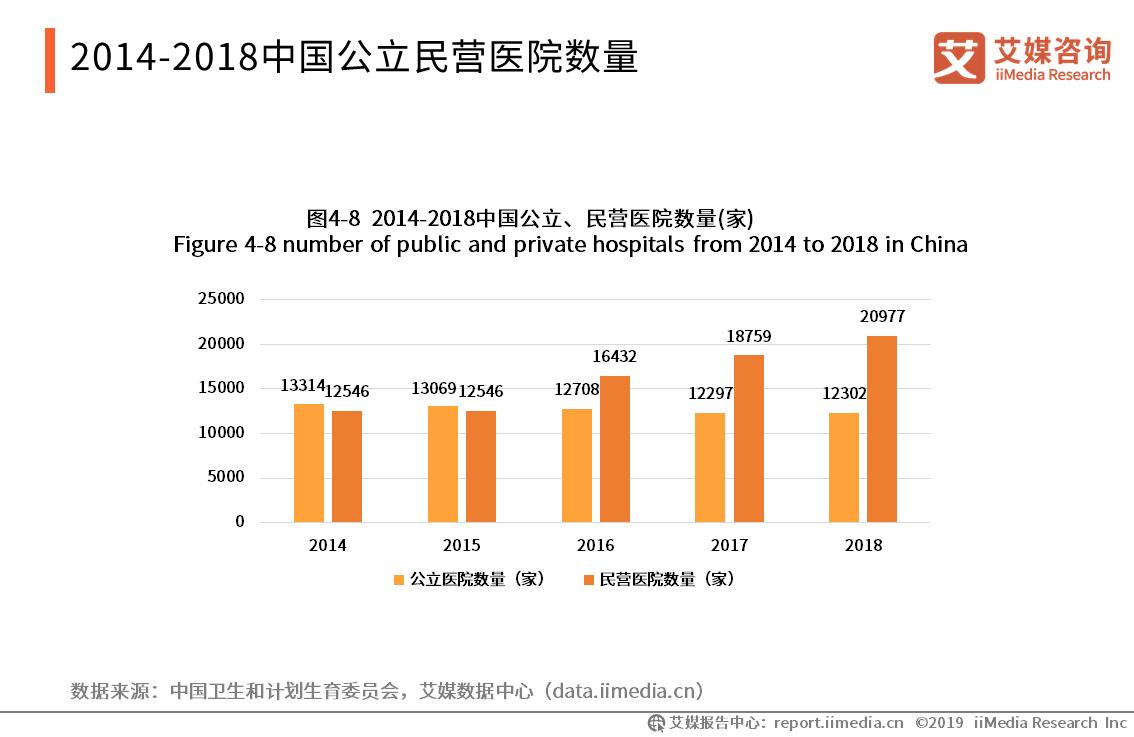 2014-2018中国公立民营医院数量
