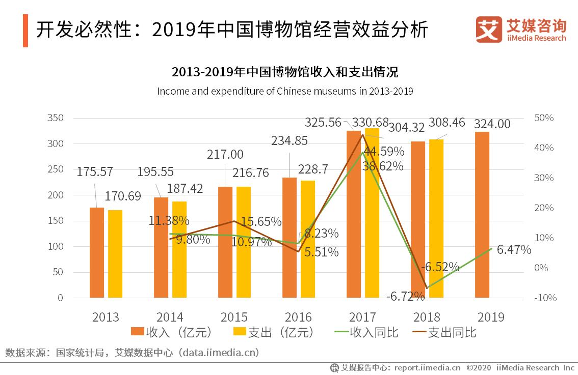 开发必然性:2019年中国博物馆经营效益分析