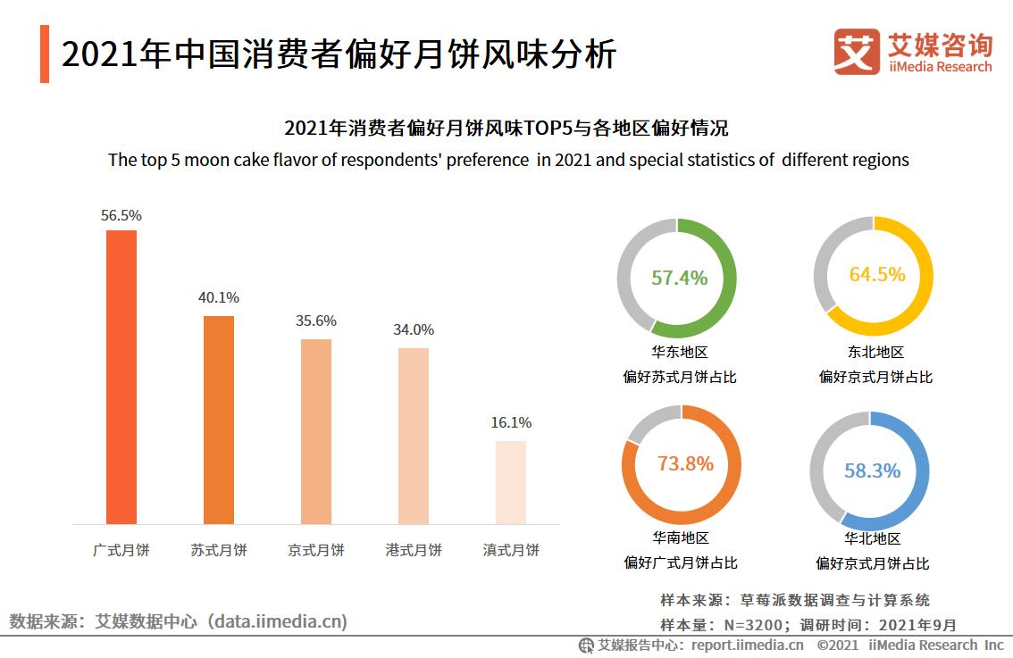 2021年中国消费者偏好月饼风味分析