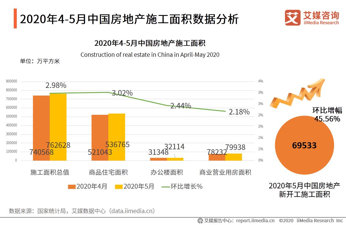 中国房地产施工面积