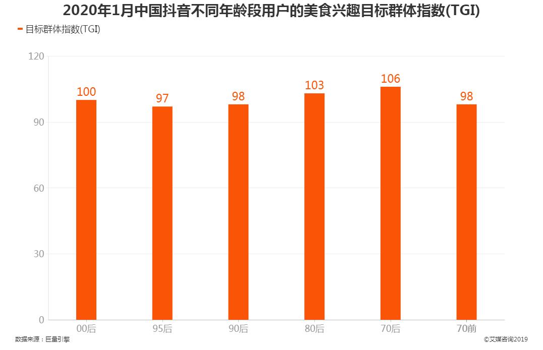 2020年1月中国抖音不同年龄段用户的美食兴趣目标群体指数