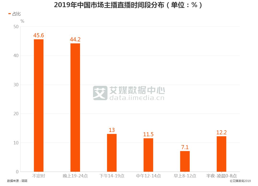 2019年中国市场主播直播时间段分布