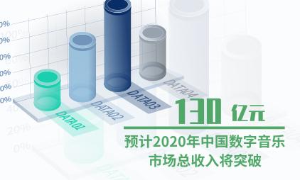 数字音乐行业数据分析:预计2020年中国数字音乐市场总收入将突破130亿元
