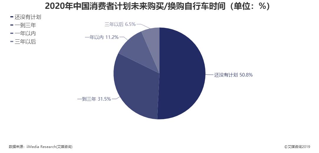 2020年中国消费者计划未来购买/换购自行车时间