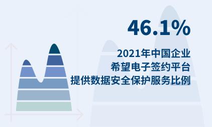 电子签约行业数据分析:2021年中国46.1%企业希望电子签约平台提供数据安全保护服务