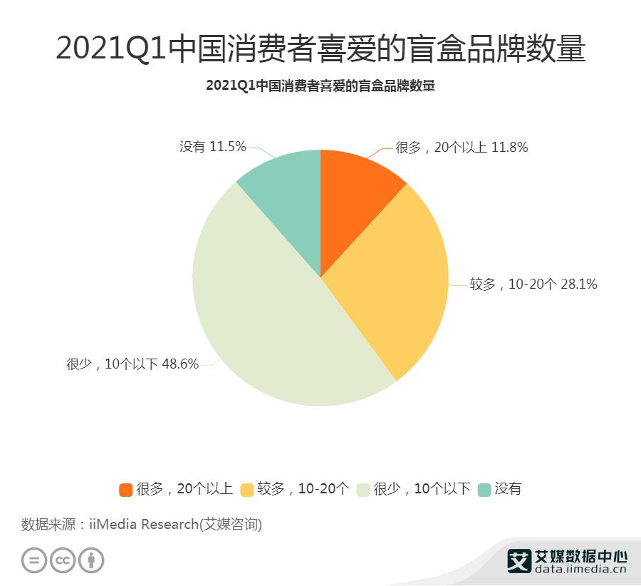 2021Q1中国消费者喜爱的盲盒品牌数量