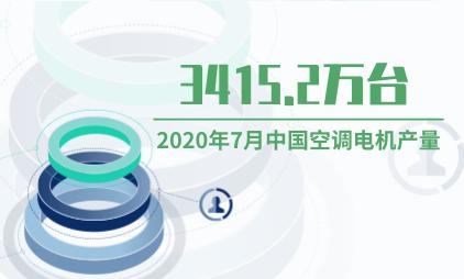 家电行业数据分析:2020年7月中国空调电机产量为3415.2万台