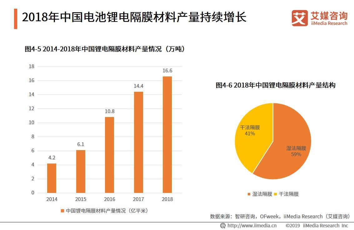 2018年中国电池锂电隔膜材料产量持续增长