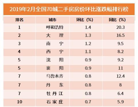 行业情报|2月全国70城二手房房价涨跌排行:广州连续5个月下跌,郑州跌幅最大