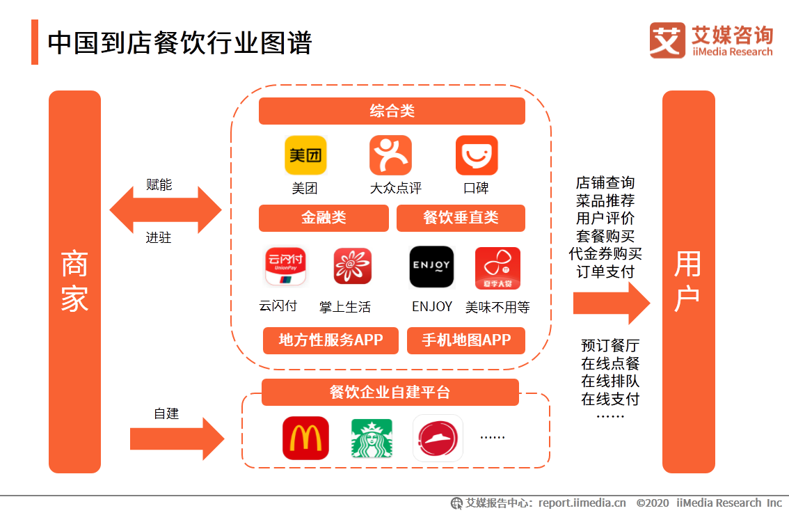 中国到店餐饮行业发展现状