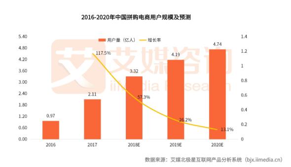 拼多多618訂單量超11億筆,拼購電商的發展規模與趨勢探討