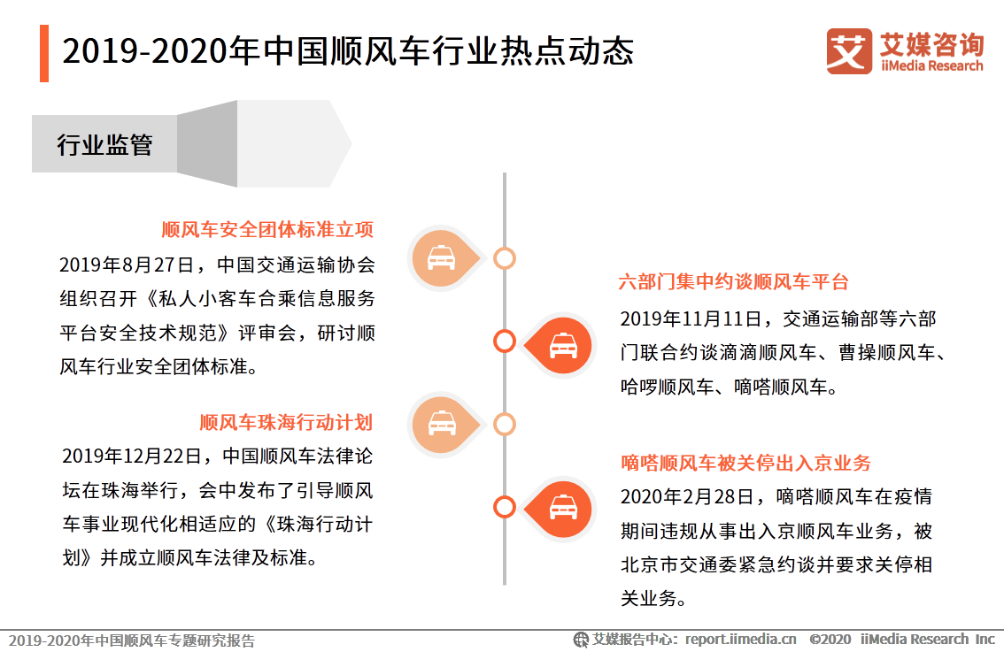 2019-2020年中国顺风车行业热点动态