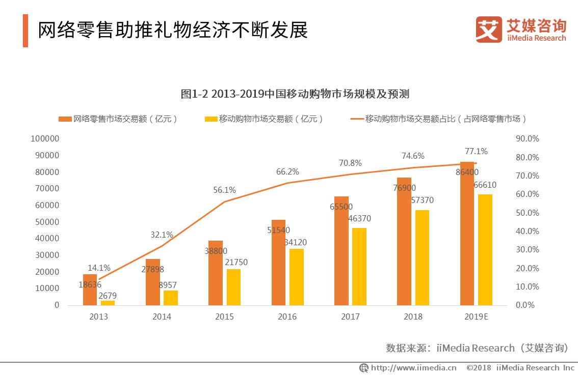 2013-2019中国移动市场购物规模及预测