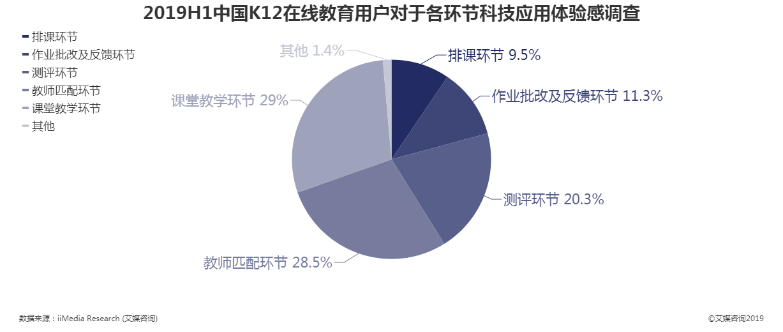 2019年上半年中国K12在线教育用户改进需求点调查