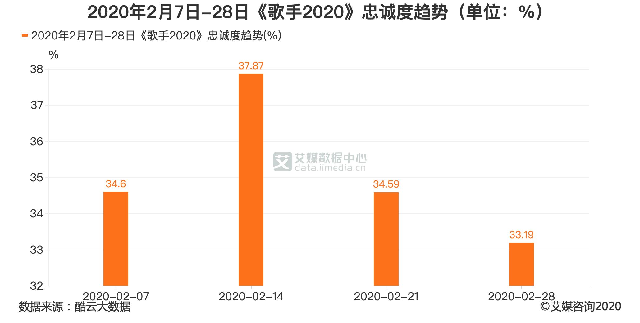 2020年2月7日-28日《歌手2020》忠诚度趋势(单位:%)