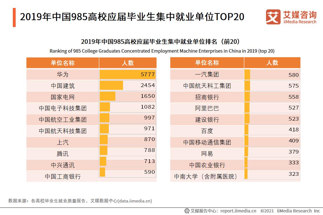 2019年中国985高校应届毕业生集中就业单位TOP20