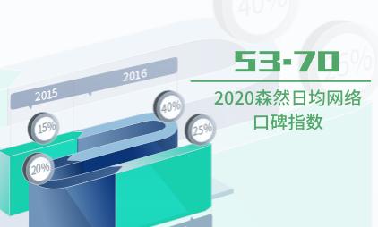 声卡行业数据分析:2020短视频/直播声卡品牌森然日均网络口碑指数为53.7