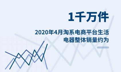 电商行业数据分析:2020年4月淘系电商平台生活电器整体销量约为1千万件