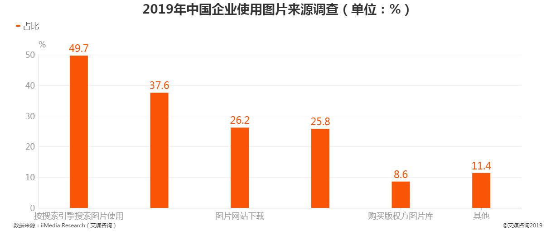 2019年中国企业使用图片来源调查