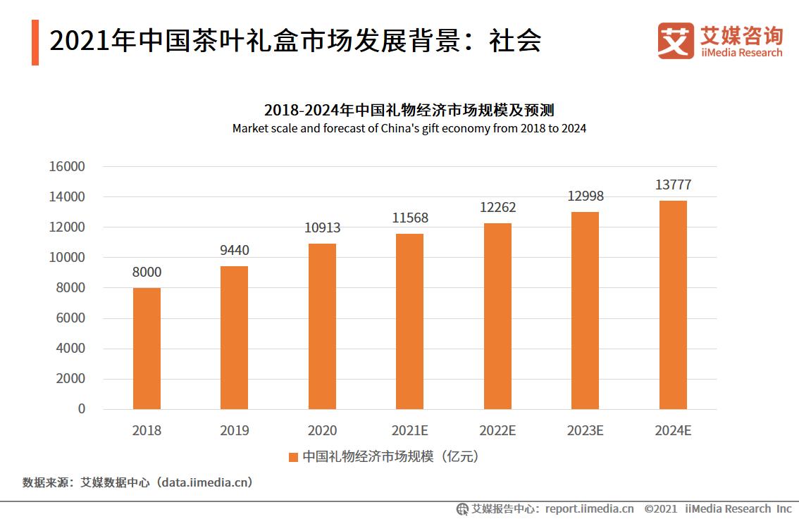 2021年中国茶叶礼盒市场发展背景:社会