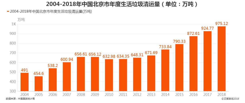 2004-2018年中国北京市年度生活垃圾清运量