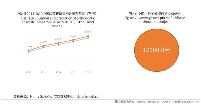 中国口腔行业细分二:正畸