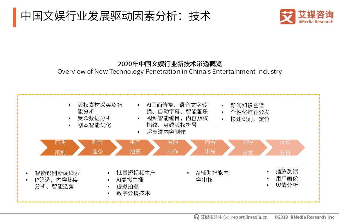 中国文娱行业发展驱动因素分析:技术