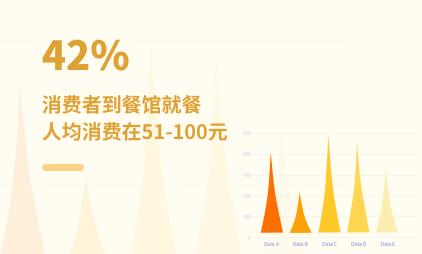 餐饮行业数据分析:2021年中国42%消费者到餐馆就餐人均消费在51-100元