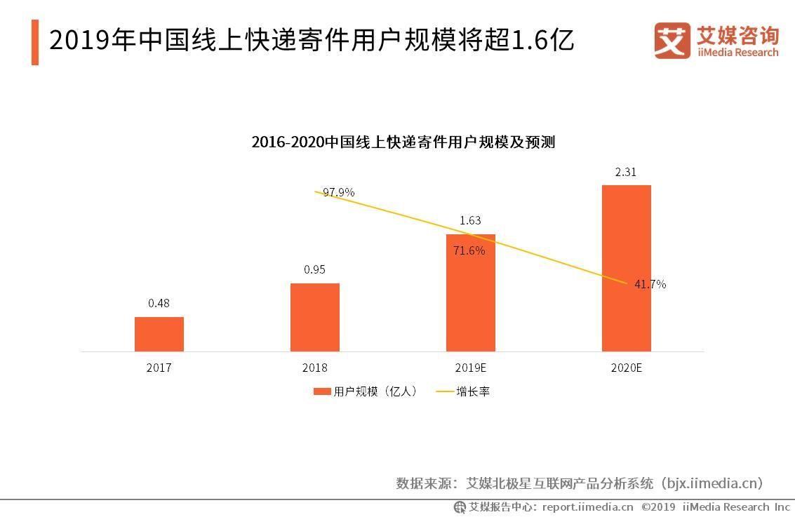 2019年中国线上快递寄件用户规模将超1.6亿
