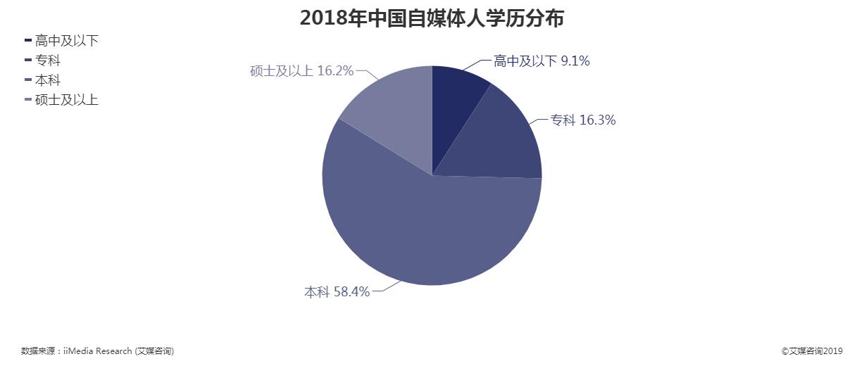 2018年中国自媒体人学历分布