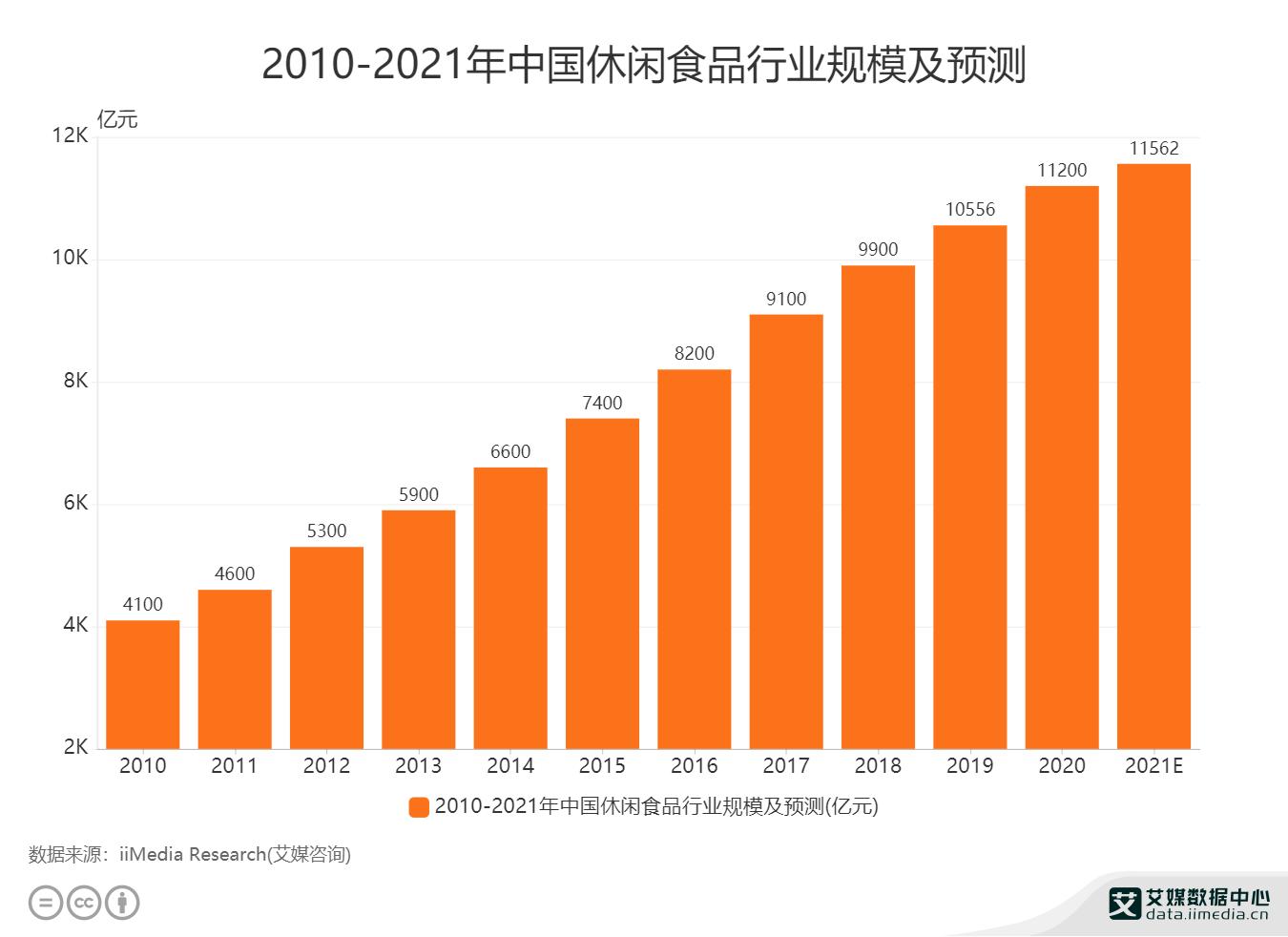 2010-2021年中国休闲食品行业规模及预测.png