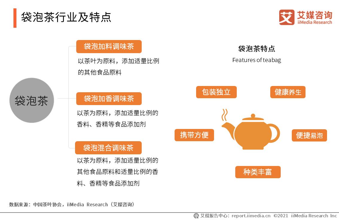 袋泡茶行业及特点
