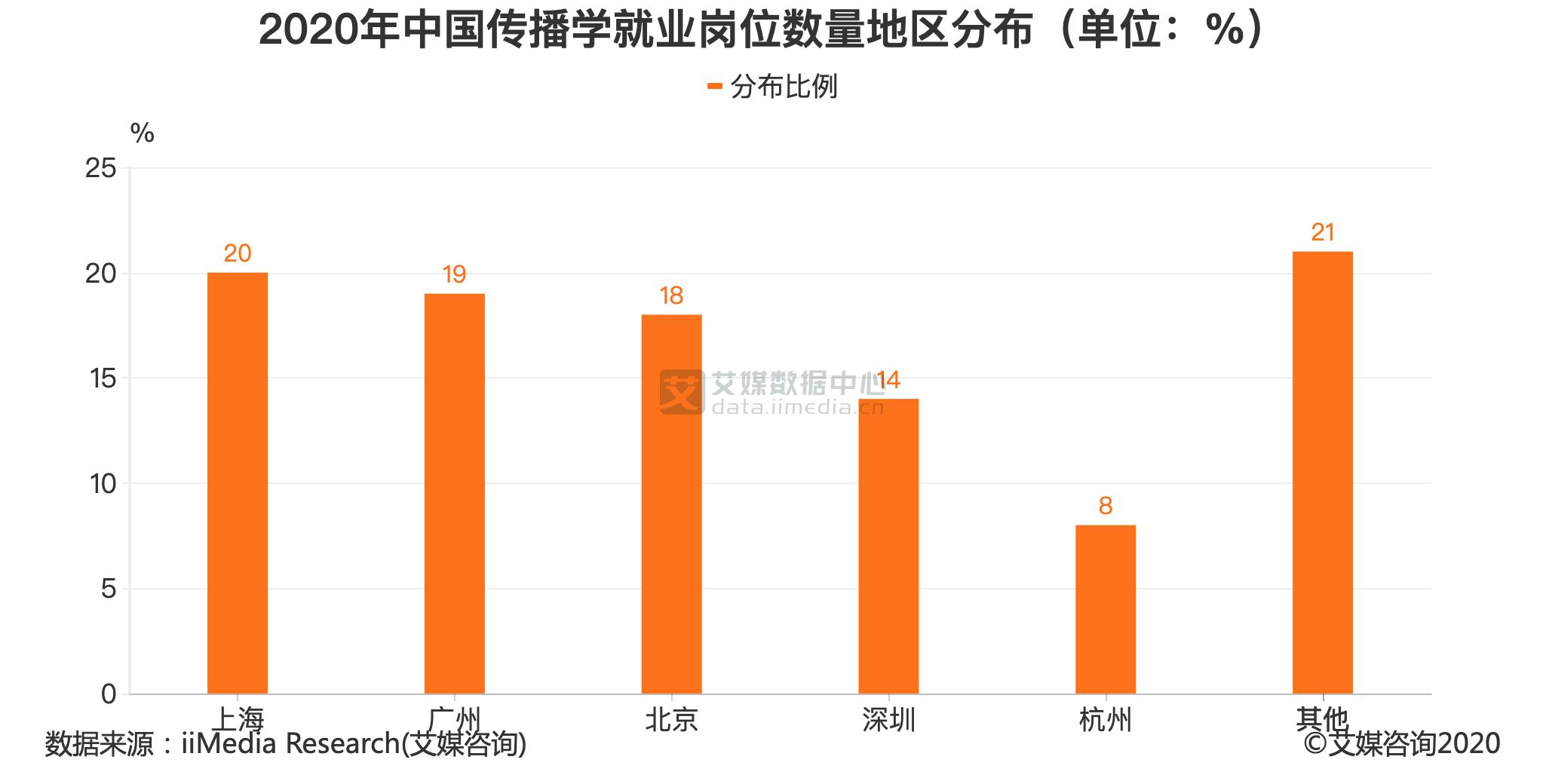 2020年中国传播学就业岗位数量地区分布(单位:%)