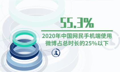 互联网行业数据分析:2020年55.3%中国网民手机端使用微博占总时长的25%以下