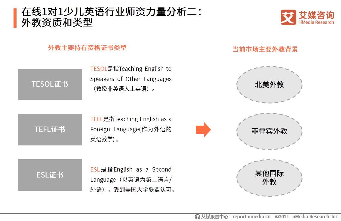 在线1对1少儿英语行业师资力量分析二:外教资质和类型