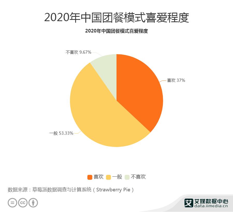 2020年中国团餐模式喜爱程度