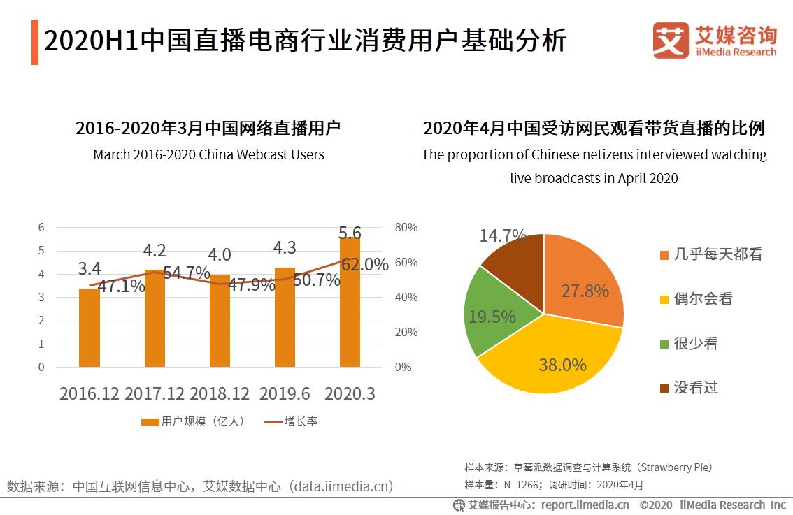 2020H1中国直播电商行业消费用户基础分析