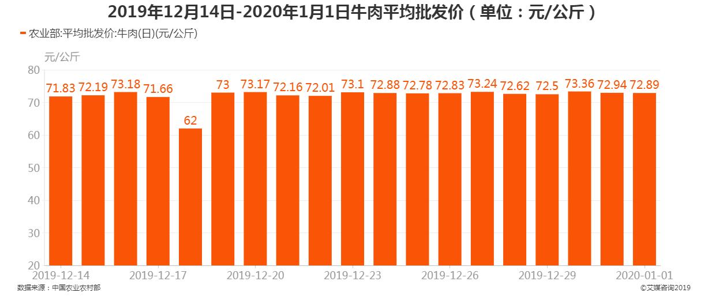2019年12月14日-2020年1月1日牛肉平均批发价
