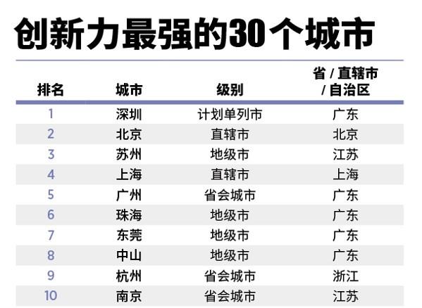 行业情报|最具创新力的30个城市榜:苏州超越上海成最大黑马