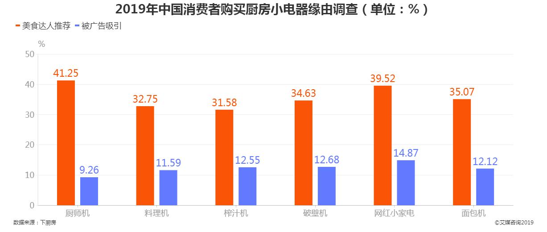 2019年中国消费者购买厨房小电器缘由调查