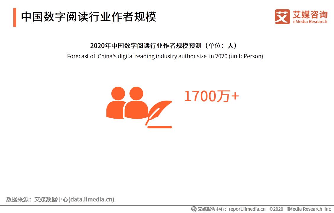 中国数字阅读行业作者规模