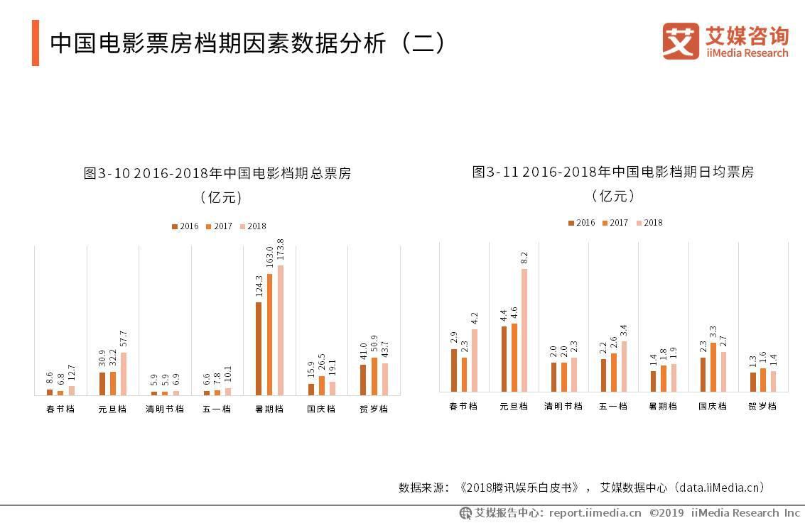 2019暑期档电影数据:总票房176.4亿,《哪吒》夺冠,市场马太效应显著