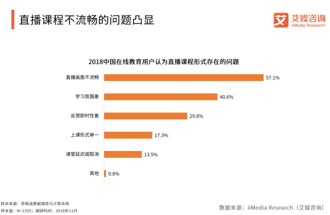 2018中国在线教育用户认为直播课程模式存在的问题