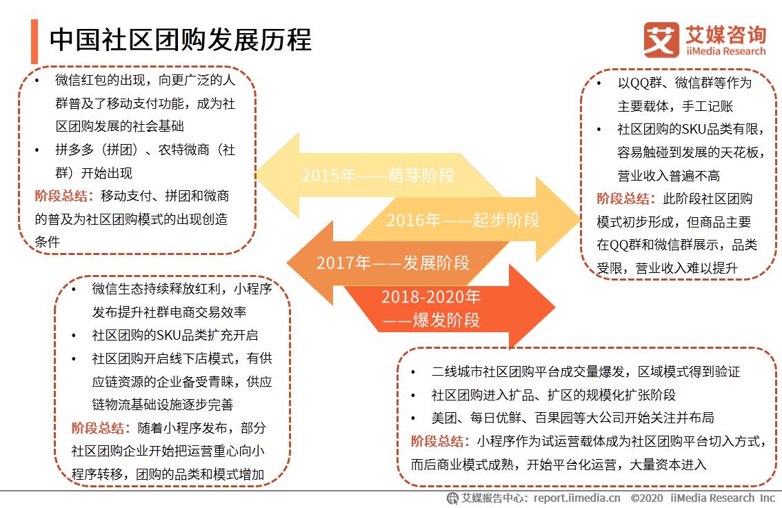 中国社区团购发展历程