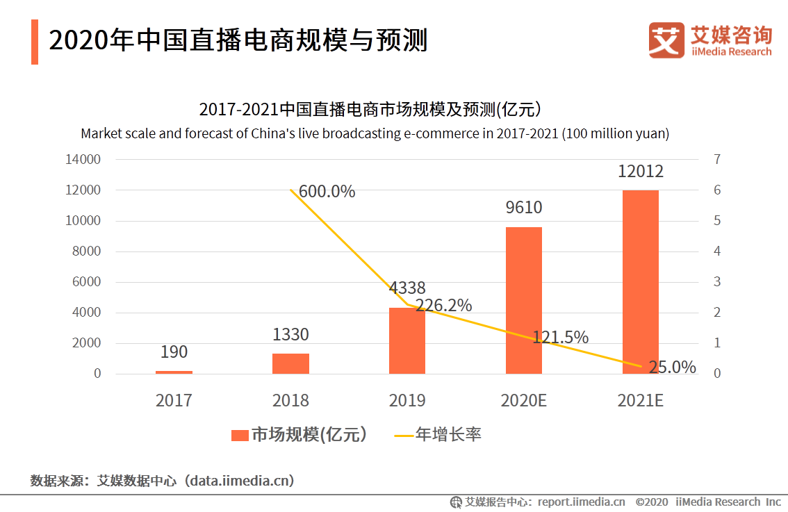 2020年中国直播电商规模与预测