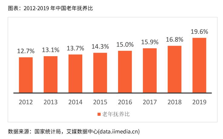 中国的老年抚养比