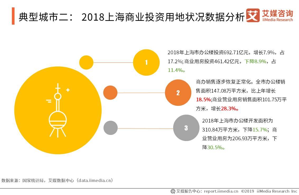 典型城市二: 2018上海商业投资用地状况数据分析