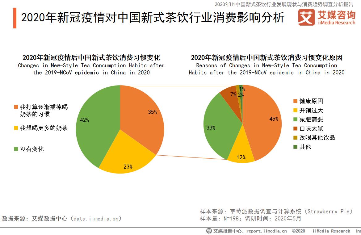 2020年新冠疫情对中国新式茶饮行业消费影响分析