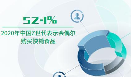 快销食品行业数据分析:2020年中国52.1%Z世代表示会偶尔购买快销食品